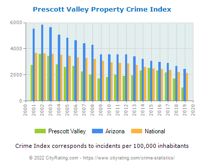 Prescott Valley Property Crime vs. State and National Per Capita