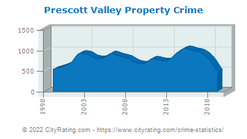 Prescott Valley Property Crime