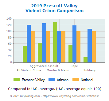 Prescott Valley Violent Crime vs. State and National Comparison