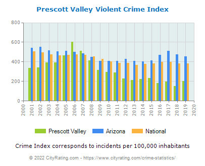 Prescott Valley Violent Crime vs. State and National Per Capita