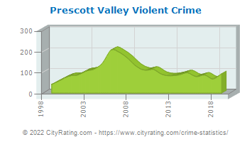 Prescott Valley Violent Crime