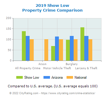 Show Low Property Crime vs. State and National Comparison