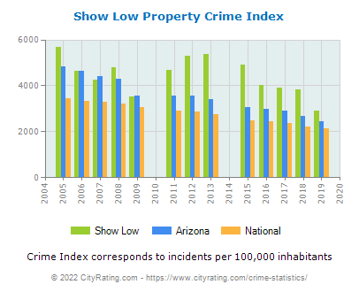 Show Low Property Crime vs. State and National Per Capita