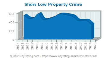 Show Low Property Crime