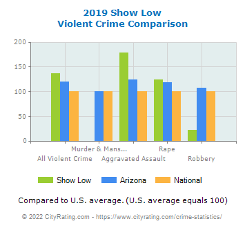 Show Low Violent Crime vs. State and National Comparison