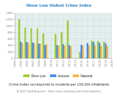 Show Low Violent Crime vs. State and National Per Capita