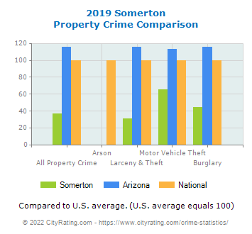 Somerton Property Crime vs. State and National Comparison
