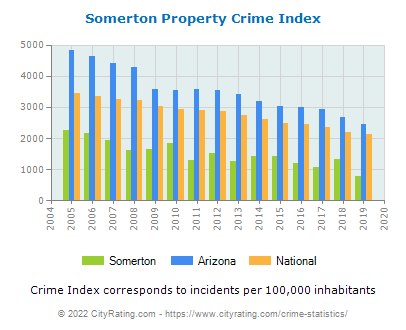 Somerton Property Crime vs. State and National Per Capita