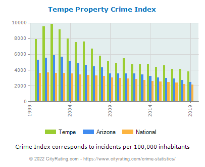 Tempe Property Crime vs. State and National Per Capita