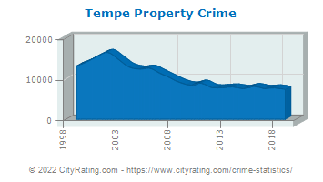 Tempe Property Crime