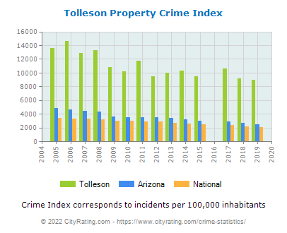 Tolleson Property Crime vs. State and National Per Capita