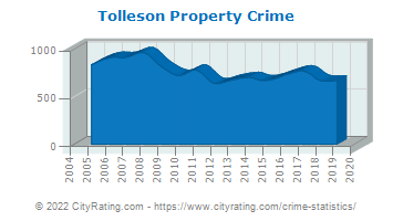 Tolleson Property Crime