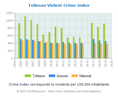 Tolleson Violent Crime vs. State and National Per Capita