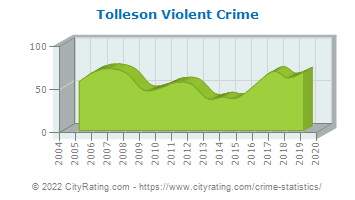 Tolleson Violent Crime