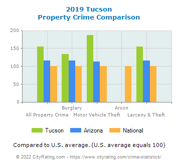 Tucson Property Crime vs. State and National Comparison