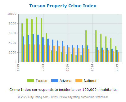 Tucson Property Crime vs. State and National Per Capita
