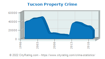 Tucson Property Crime