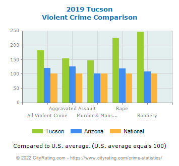 Tucson Violent Crime vs. State and National Comparison