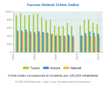 Tucson Violent Crime vs. State and National Per Capita