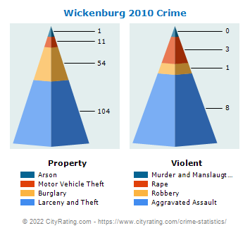 Wickenburg Crime 2010