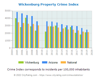 Wickenburg Property Crime vs. State and National Per Capita