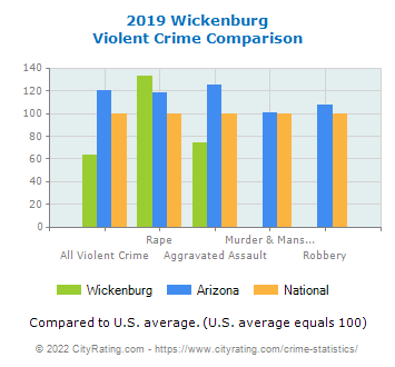 Wickenburg Violent Crime vs. State and National Comparison