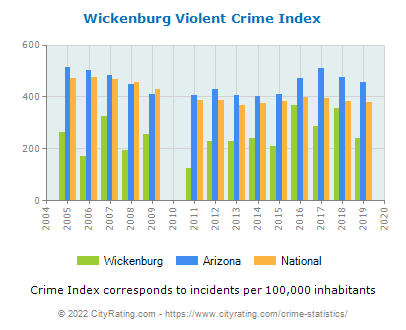 Wickenburg Violent Crime vs. State and National Per Capita