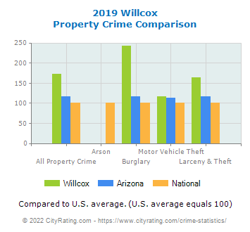 Willcox Property Crime vs. State and National Comparison