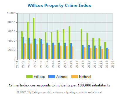 Willcox Property Crime vs. State and National Per Capita
