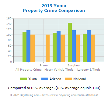 Yuma Property Crime vs. State and National Comparison