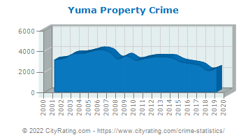 Yuma Property Crime