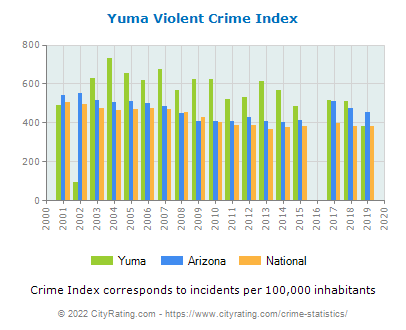 Yuma Violent Crime vs. State and National Per Capita