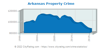Arkansas Property Crime
