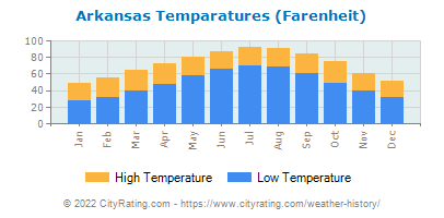 Arkansas Average Temperatures