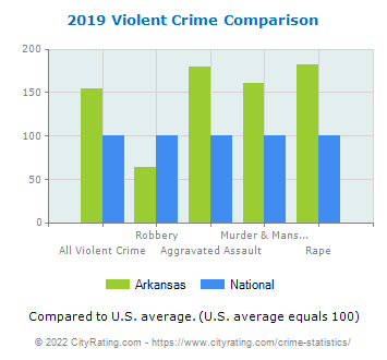 Arkansas Violent Crime vs. National Comparison