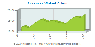 Arkansas Violent Crime