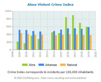 Alma Violent Crime vs. State and National Per Capita