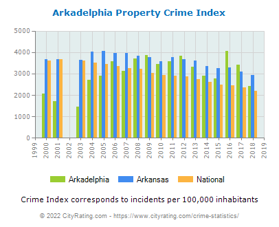 Arkadelphia Property Crime vs. State and National Per Capita