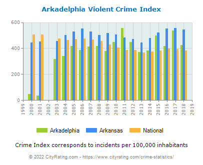 Arkadelphia Violent Crime vs. State and National Per Capita