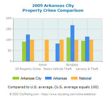 Arkansas City Property Crime vs. State and National Comparison