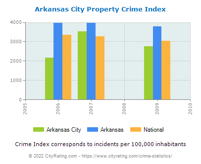 Arkansas City Property Crime vs. State and National Per Capita