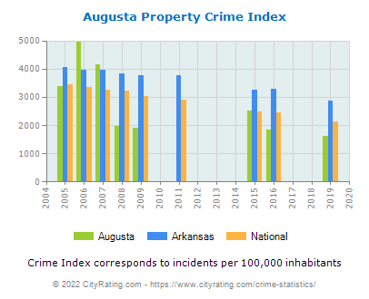 Augusta Property Crime vs. State and National Per Capita