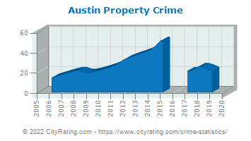 Austin Property Crime