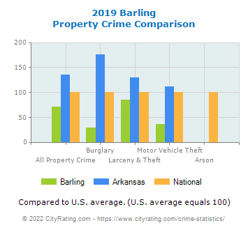 Barling Property Crime vs. State and National Comparison