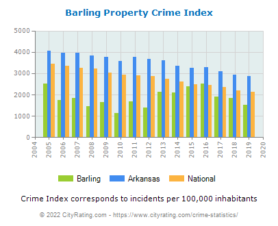 Barling Property Crime vs. State and National Per Capita