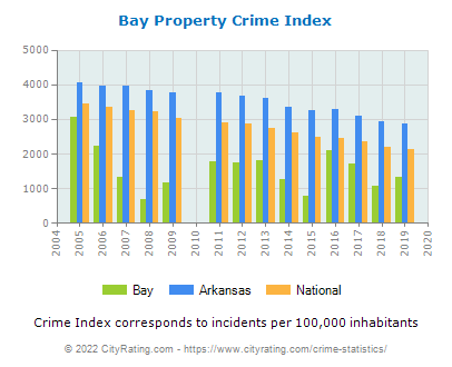 Bay Property Crime vs. State and National Per Capita