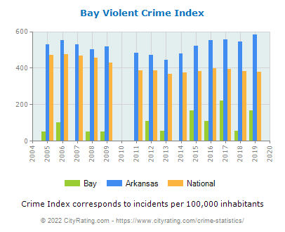 Bay Violent Crime vs. State and National Per Capita