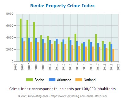 Beebe Property Crime vs. State and National Per Capita