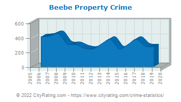 Beebe Property Crime