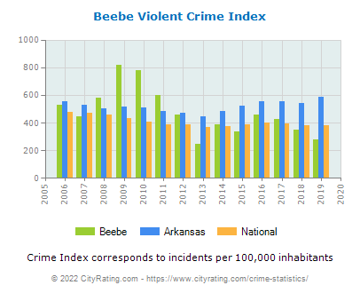 Beebe Violent Crime vs. State and National Per Capita